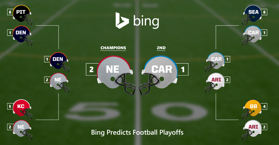 Bing Predicts
